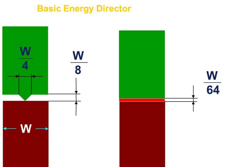 Basic Energy Director