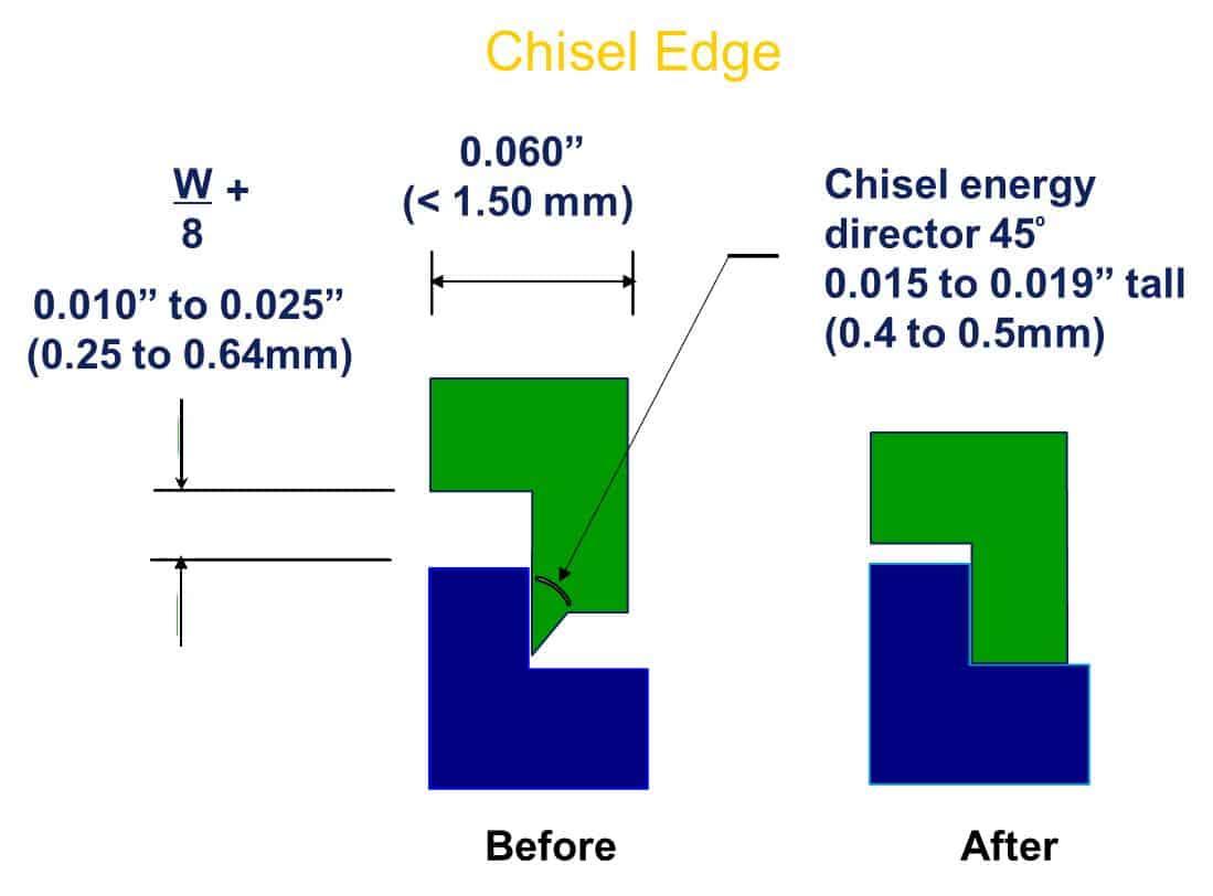 Chisel Edge Energy Director