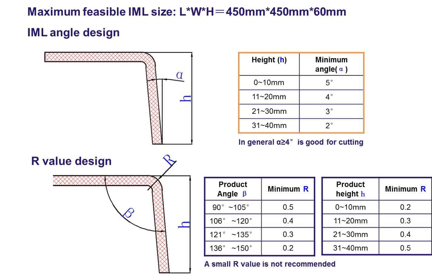 IML design attention