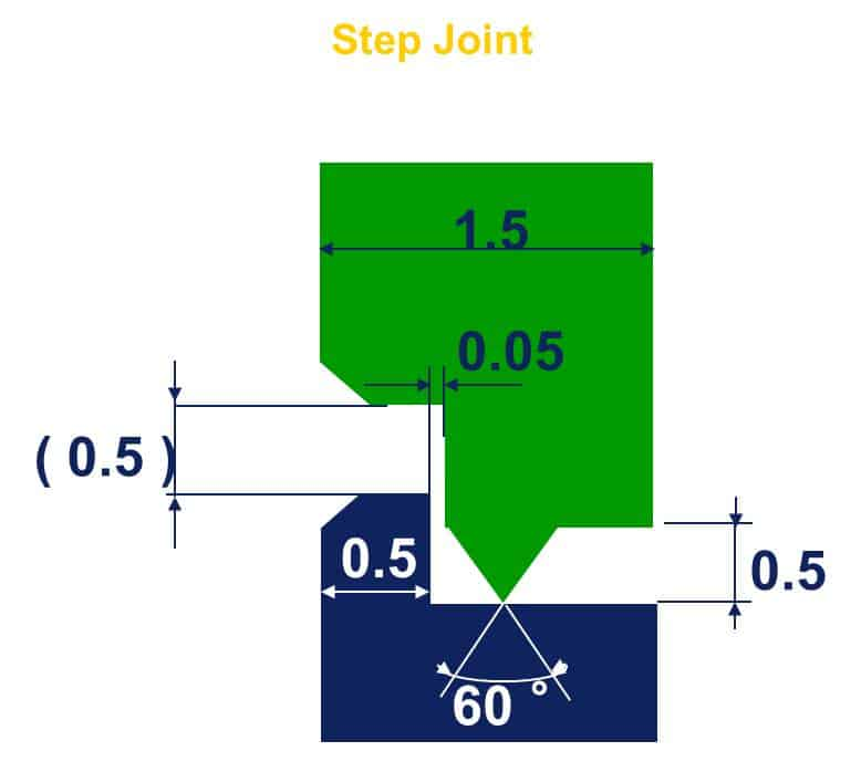 Step Joint Energy Director