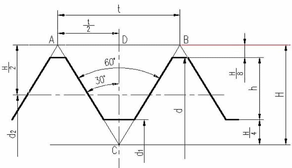 metric triangle threads